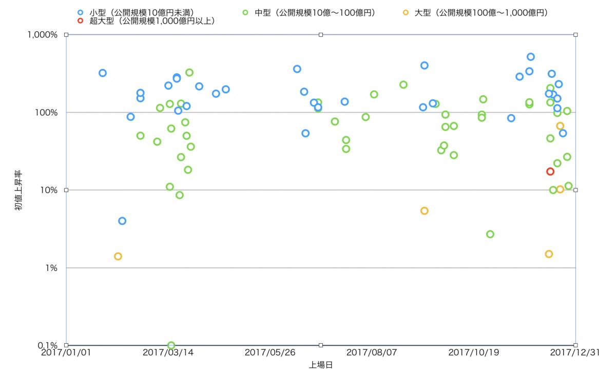 IPO、上場時期と初値上昇率の相関
