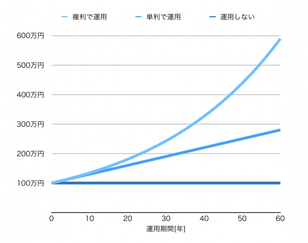 複利と単利の比較
