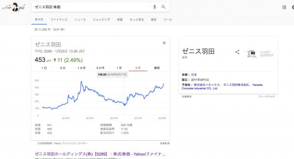 ゼニス羽田の株価推移