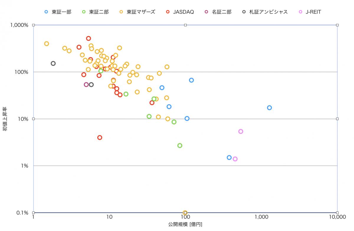 IPO、上場先と初値上昇率の相関