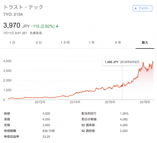 トラスト・テックの株価推移