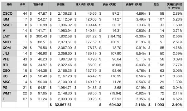 ポートフォリオ16銘柄の個別損益表