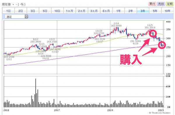 LMTチャート(週足)