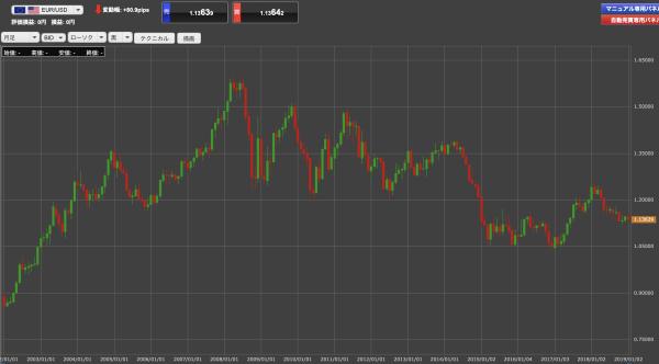 EUR/USDの月足チャート