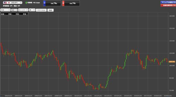 USD/JPYの月足チャート
