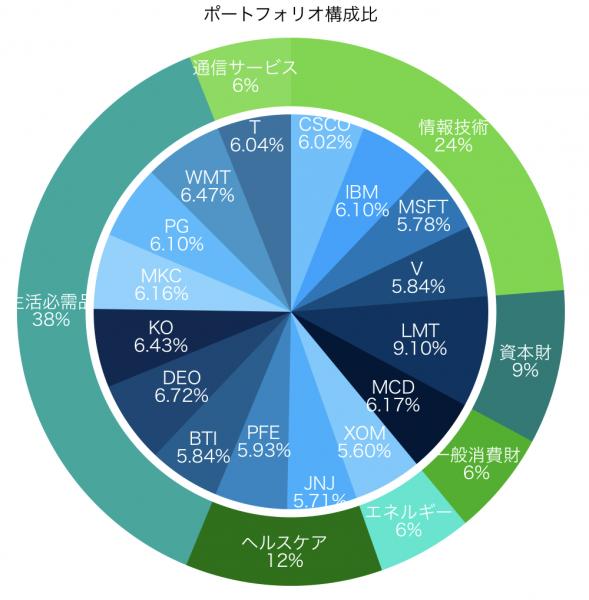 ポートフォリオ16銘柄の構成比 円グラフ