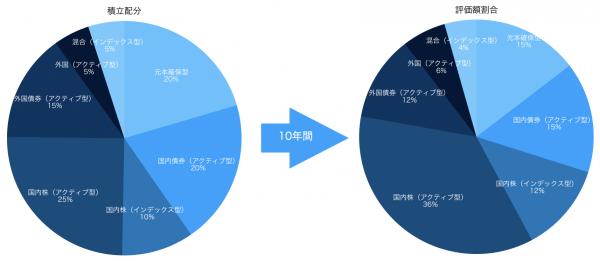 積立配分と評価額割合の2つの円グラフ