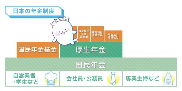 3階建ての日本の年金制度の図