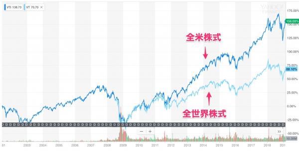 VTI(全米株式ETF)とVT(全世界株式ETF)のチャート比較