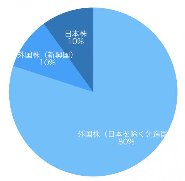 日本を除く先進国株80%、新興国株10%、日本株10%