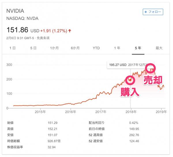 NVDAの5年チャート