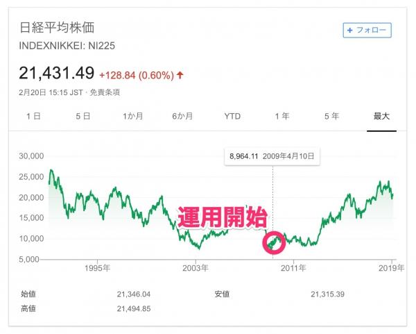 日経平均株価の10年チャート
