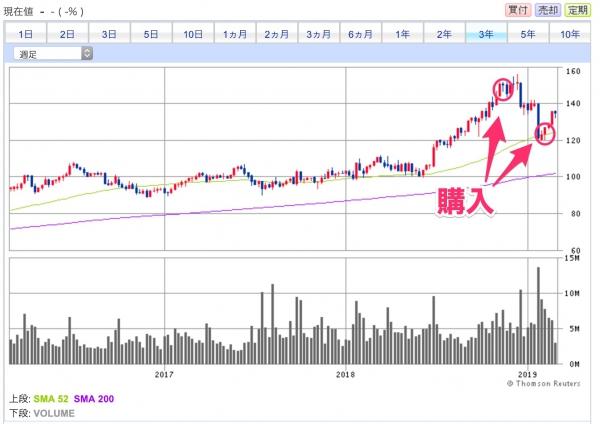 MKCの3年チャート(週足)