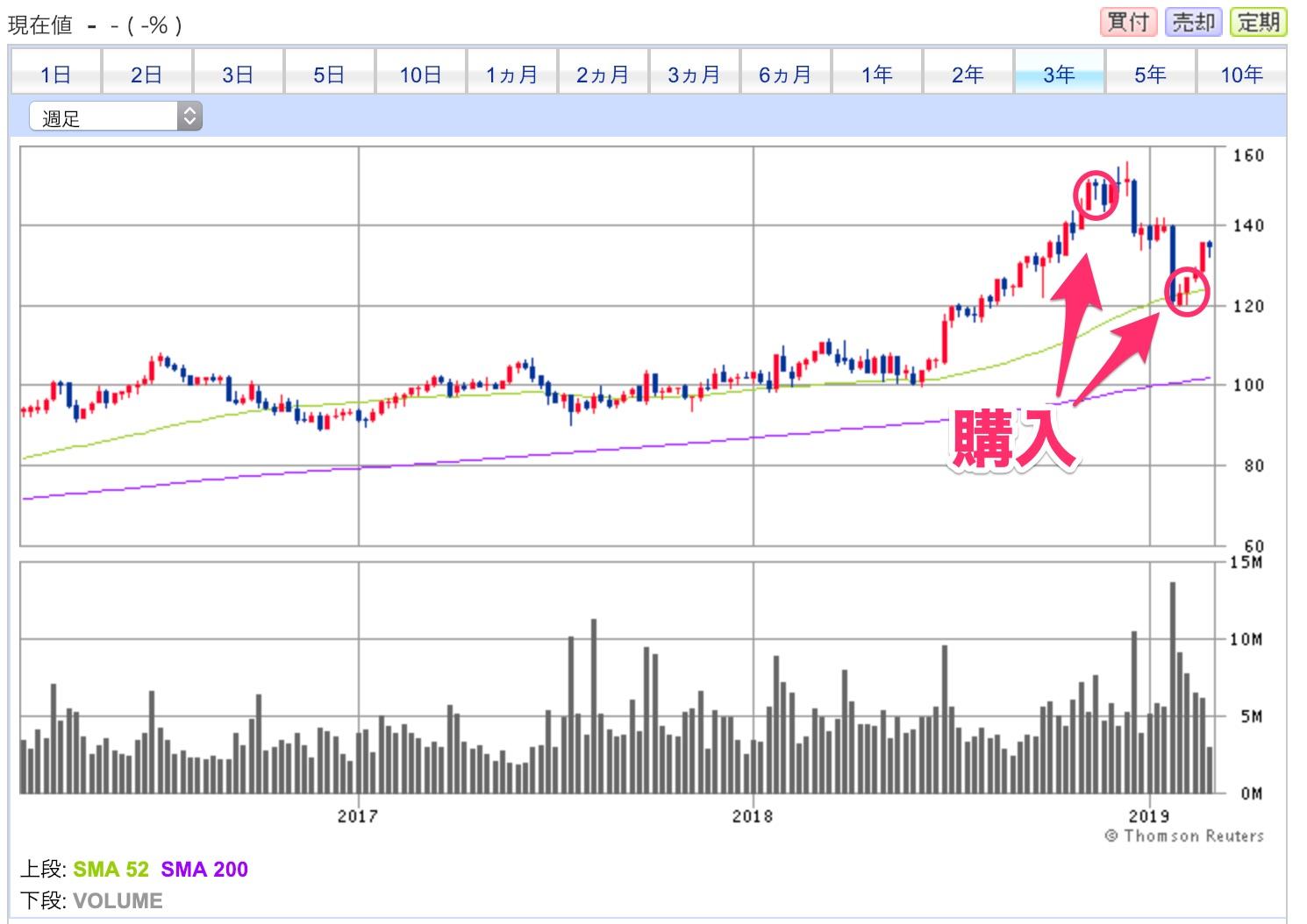 株価 モービル