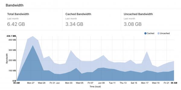 CloudflareのBandwidth analysticスクリーンショット