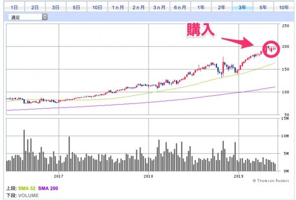 VRSNの3年チャート(週足)とわたしの購入ポイント