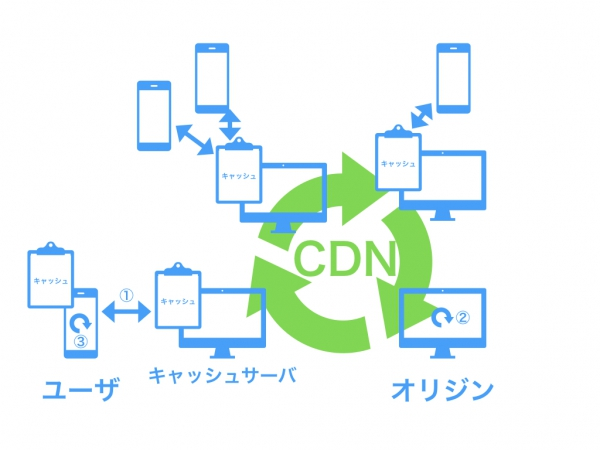 CDNを使ったWordPress