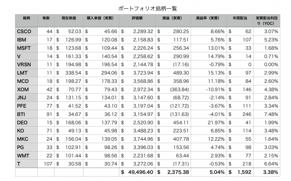 ポートフォリオ16銘柄の個別評価額表