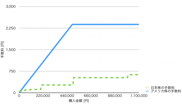 日米株手数料の比較