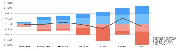 FX自動売買の利益推移