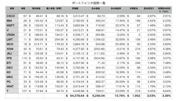 ポートフォリオ17銘柄の個別評価額表